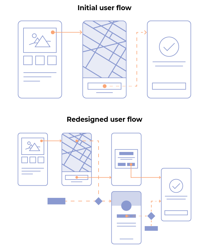 User flow optimization process