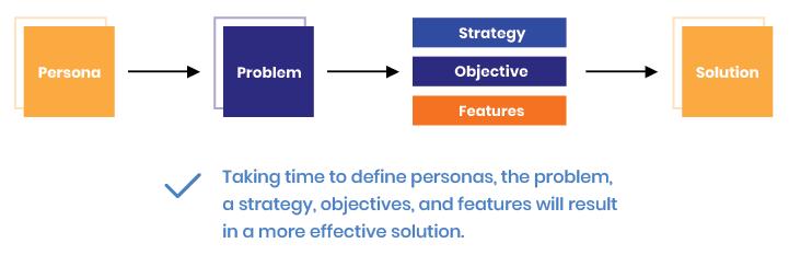 UI/UX agencies' workflow