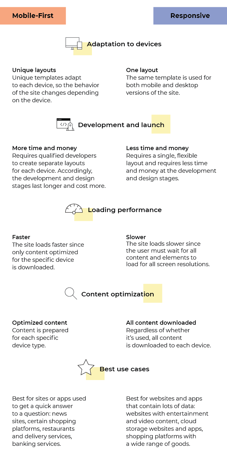 Mobile-first or responsive web design